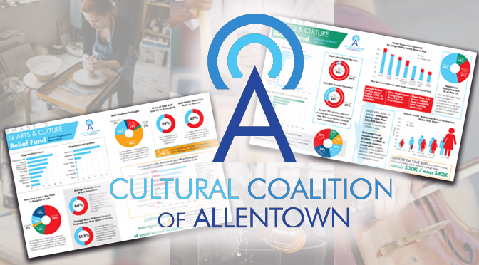 Dire Findings from Lehigh Valley Arts & Culture Covid-19 Survey Results Released